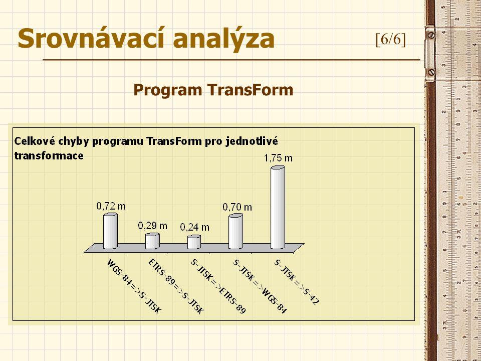 Srovnávací analýza [6/6] Program TransForm